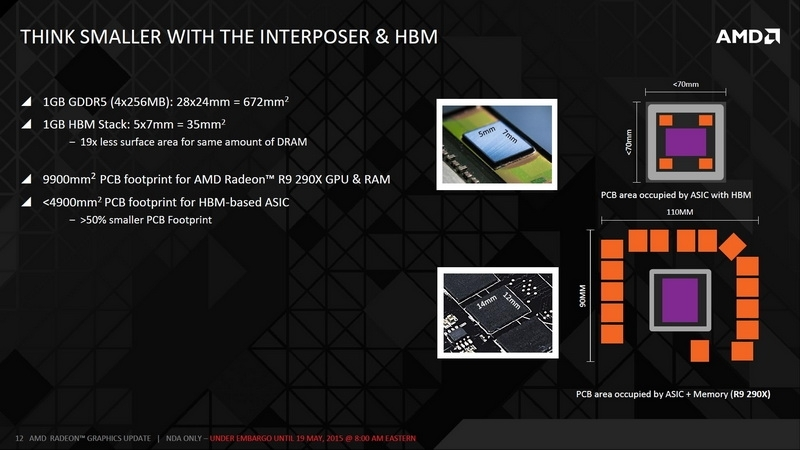 HBM позволяет экономить место, не теряя в пропускной способности подсистемы памяти