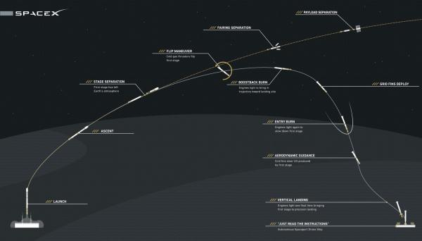Схема спасения первой ступени носителя Falcon 9 v1.1 с посадкой на баржу