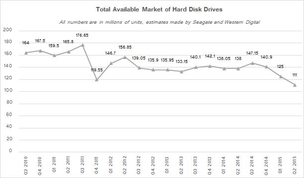 Общиё объём рынка HDD c 2010 по 2015 годы