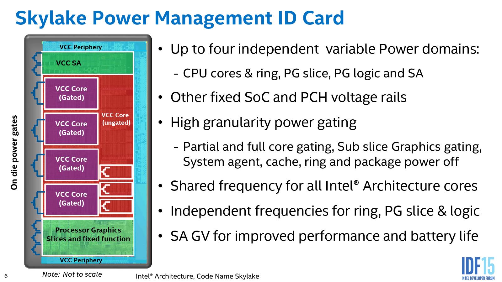 Системы команд в intel core i5