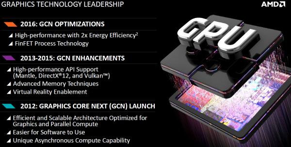 AMD Radeon: Планы по развитию