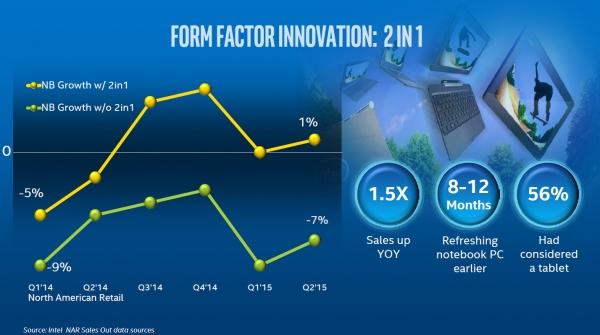 Спрос на гибридные ПК в форм-факторе 2-в-1 растёт