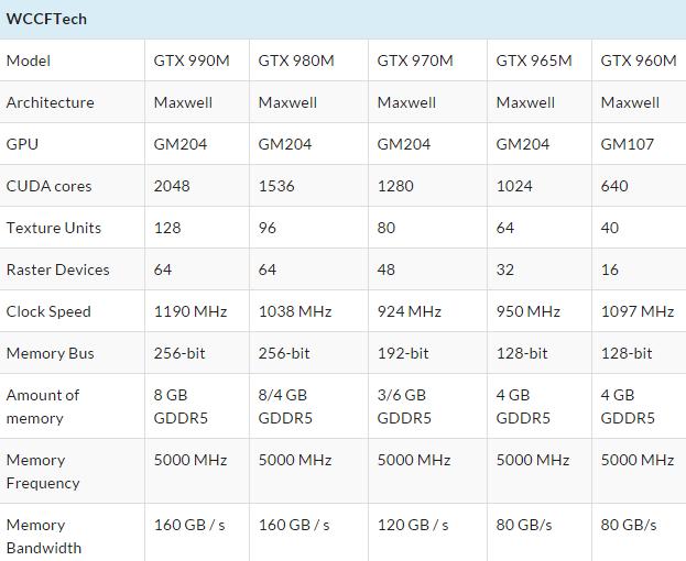 Консолидированная матрица технологических данных мобильных решений Nvidiа