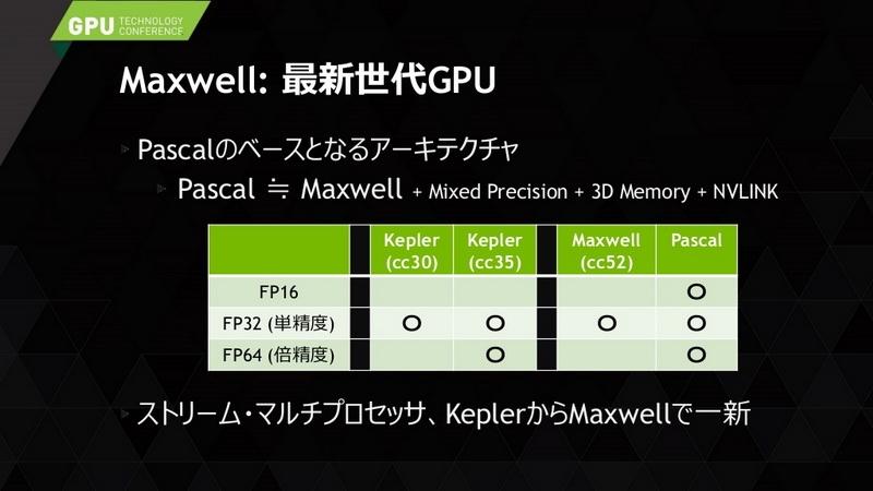 Nvidiа планирует всерьёз прийти на рынок HPC