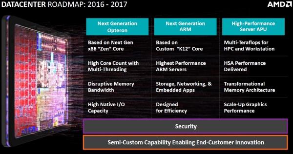 Проекты AMD на 2016 - 2017 годы