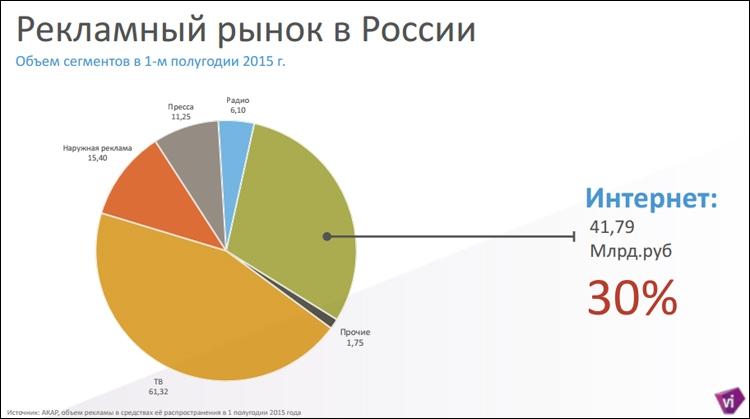 Анализ реклама в интернете реклама в интернете туристического агенства