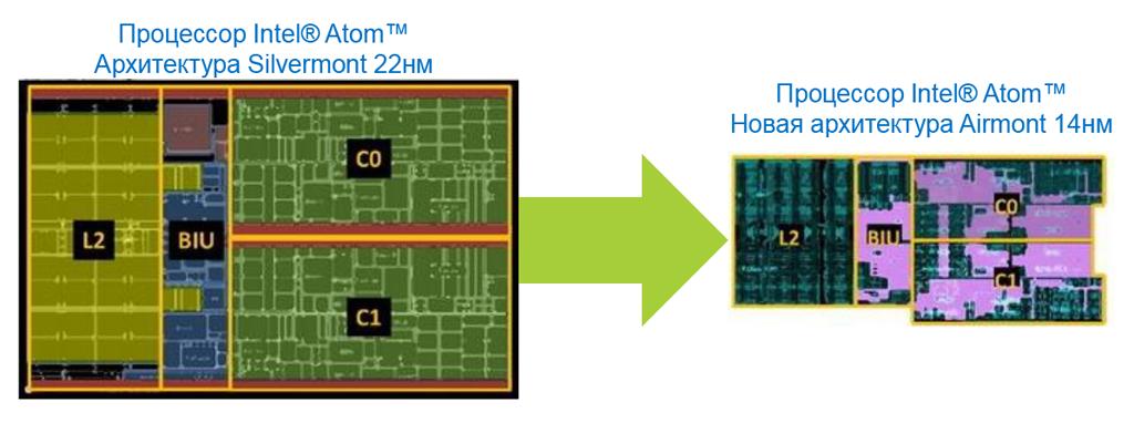 Intel Braswell: тестирование нового поколения энергоэффективных процессоров на платформе ASRock