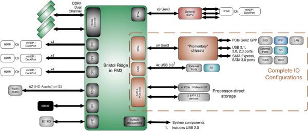 AMD Bristol Ridge и набор логики AMD Promontory