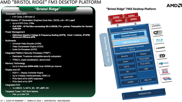 Подробности об AMD Bristol Ridge