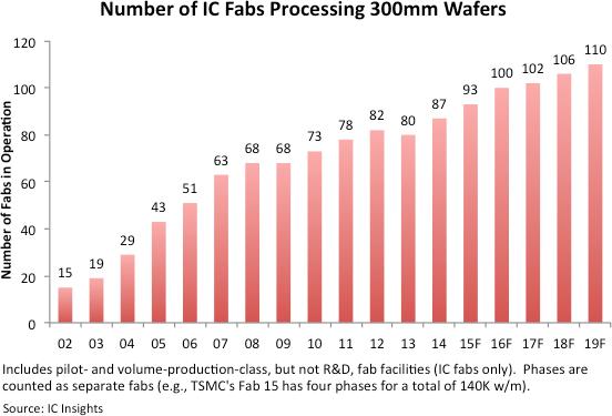 Количество полупроводниковых фабрик, работающих с 300-мм подложками