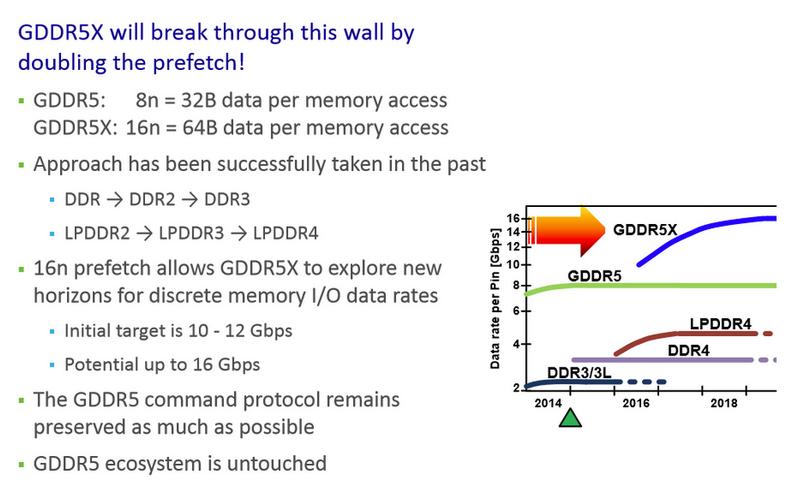 Характеристики GDDR5X обещают неплохой скоростной потенциал