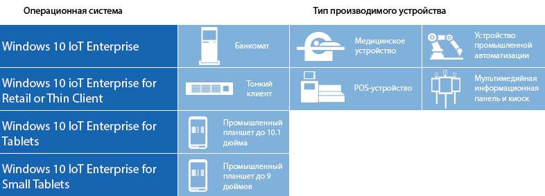 Какую версию Windows 10 IoT выбрать: советы и рекомендации