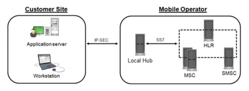 В рамках сервиса SkyLock можно купить подключение напрямую к оператору через IP-SEC