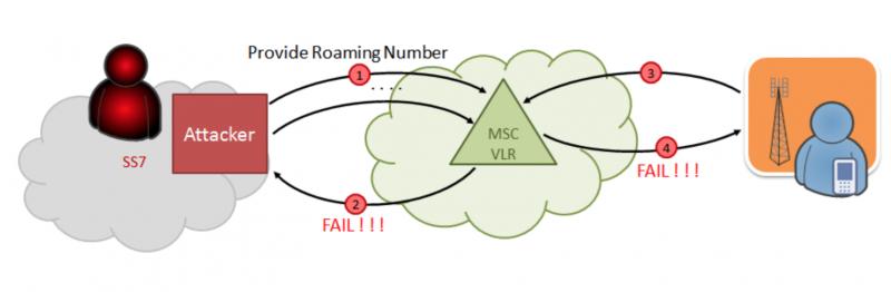 Схема DoS-атаки на коммутатор