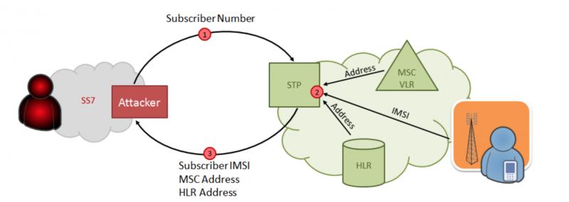 Схема атаки для получения IMSI