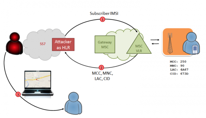 Схема атаки для определения местоположения абонента