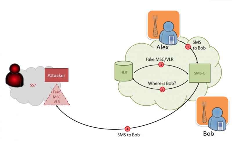 Схема атаки для перехвата SMS-сообщений, адресованных жертве