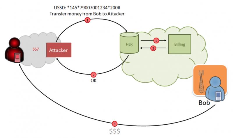 Схема атаки с отправкой USSD-запросов от имени жертвы