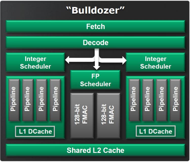 Двухъядерный модуль Bulldozer