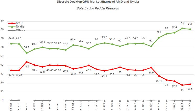 Доли рынка ведущих поставщиков графических процессоров для настольных ПК в 2010 - 2015