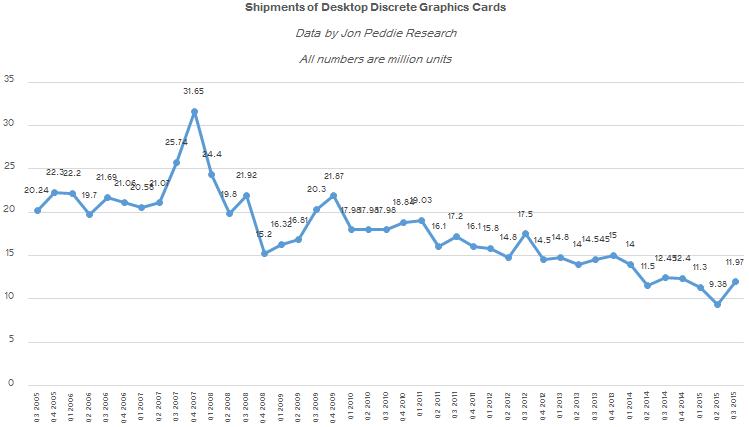 Продажи дискретных графических процессоров с 2005 по 2015 год
