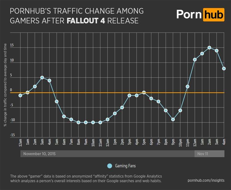 Динамика изменения трафика Pornhub после выхода Fallout 4