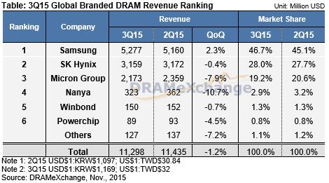 Доли рынка производителей DRAM