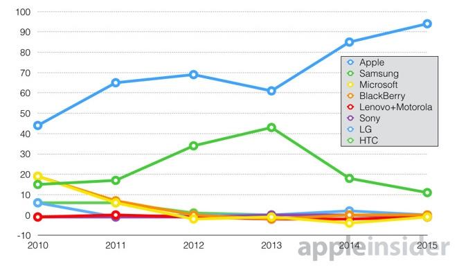 Динамика операционной прибыли крупнейших игроков глобального рынка смартфонов