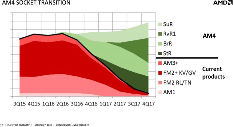 Возможная скорость перехода на набор логики AMD Promontory. Слайд опубликован сайтом BenchLife ранее в этом году.