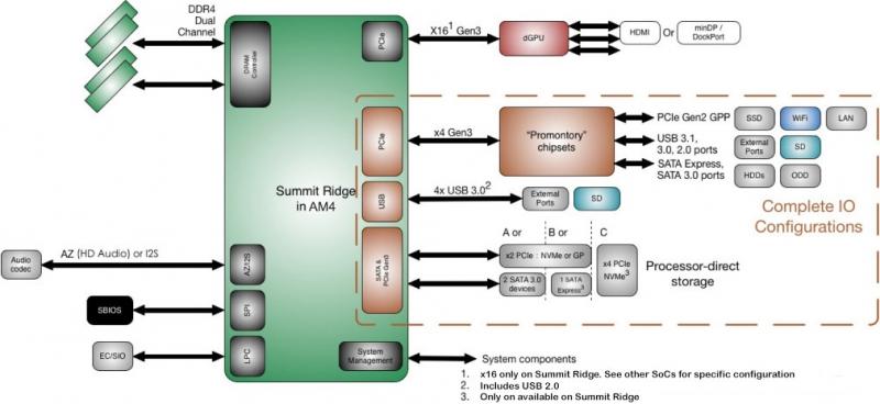 Возможности набора логики AMD Promontory. Слайд опубликован сайтом BenchLife ранее в этом году.