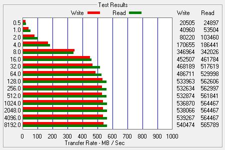Компания приводит данные о производительности. В данном случае для модели ёмкостью 960 Гбайт