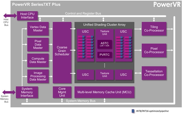 Графический микропроцессор PowerVR Серии7XT