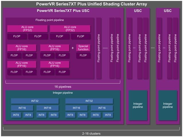 Вычисляемый кластер PowerVR Серии7XT Plus ()