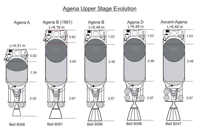 Эволюция верхних ступеней Agena