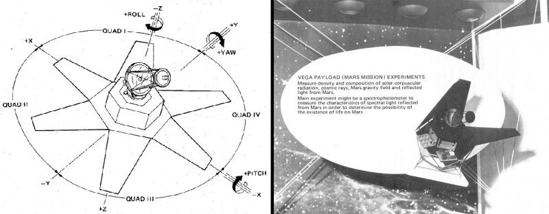 Схема управления по трём осям и зонд под носитель Atlas-Vega.jpg