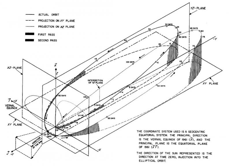Изменения расчетной орбиты Ranger Block 1 со временем.