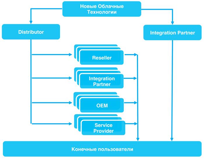 Структура партнёрской сети