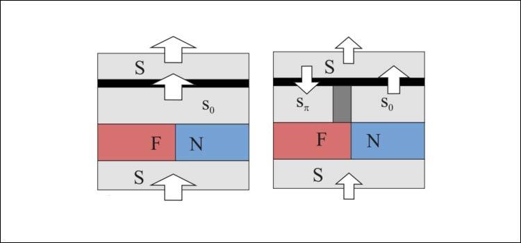 Токи сверхпроводимости при считывании различных состояний ячейки памяти.  Чем больше ток — тем больше стрелка.