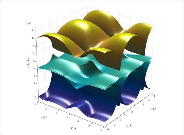 Зависимость спектра поглощения от управляющих параметров / МФТИ