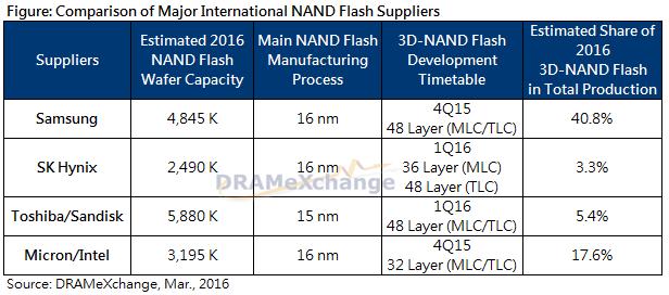 Сравненние возможностей основных производителей флеш-памяти (DRAMeXchange)