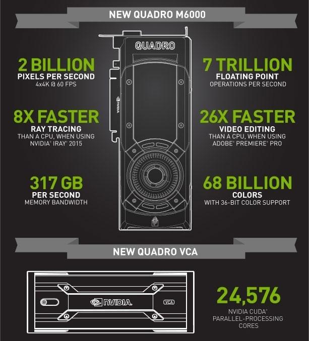 Quadro M6000: король рендеринга