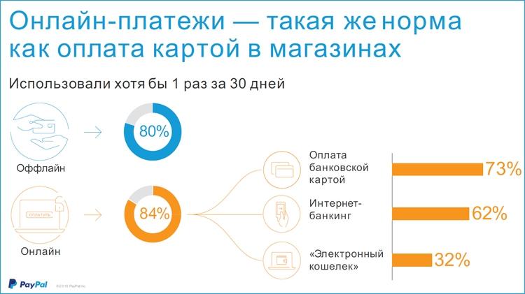 Электронные кошельки в России быстро набирают популярность