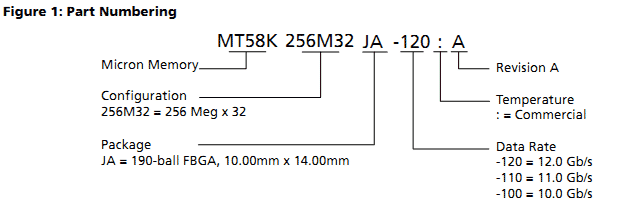 Разметка стоковых примеров микросхем GDDR5X компании Micron (Micron)