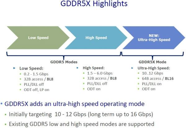 Особенности GDDR5X (Micron)
