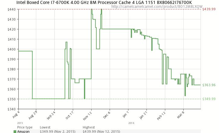 Отдельная стоимость Intel Core i7-6700K на Amazon.com, построенный CamelCamelCamel.com.
