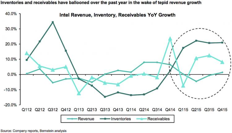 График повышения резервов, дебиторской задолженности и выручки Intel, построенный на базе формальных данных компании специалистами Bernstein Research