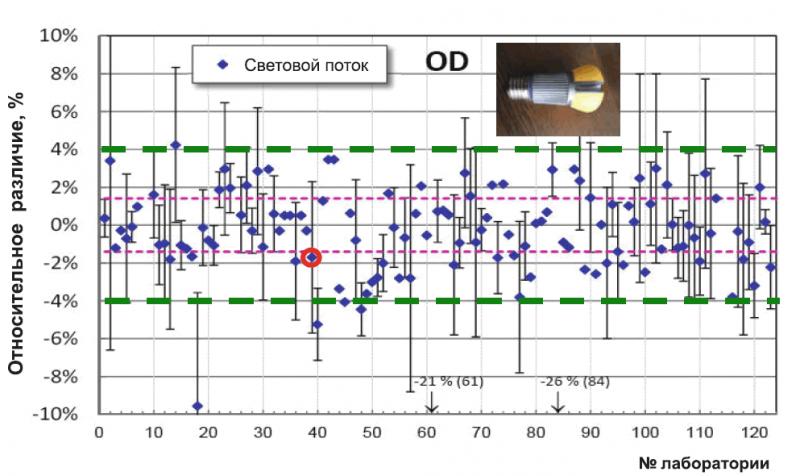 Результаты измерения светового потока одной лампы в 54 лабораториях