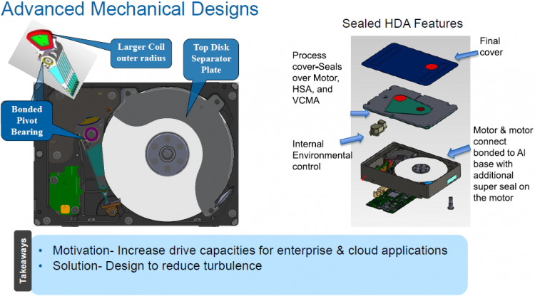 Схематическое изображение устройства жёсткого диска, заполненного гелием