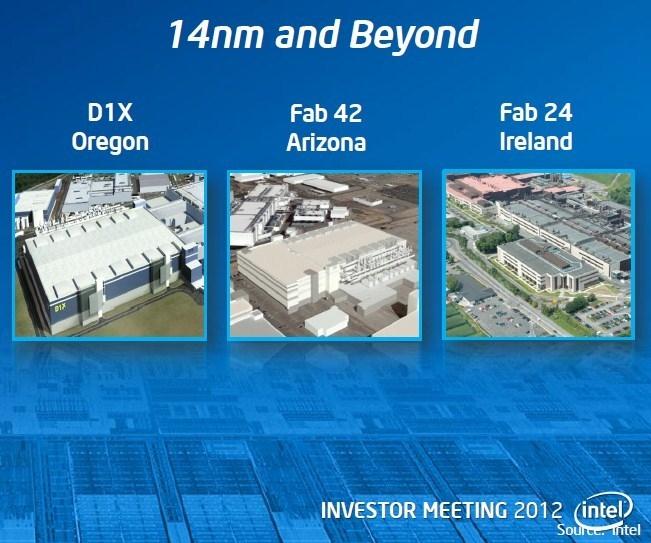Ирландский завод компании Intel всегда был в центре внимания (Intel)