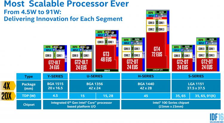 Различные конфигурации клиентских процессоров семейства Intel Skylake